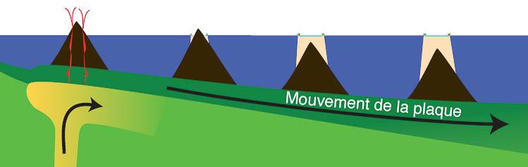 Disparition des îles volcaniques hautes avec la progression de la plaque