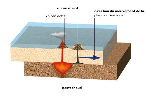 Formation des îles volcanique par un point chaud