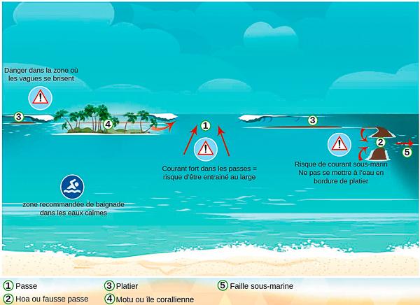 Danger de la baignade en mer en Polynésie française