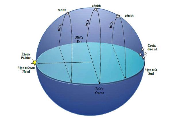 Navigation en Polynésie grâce aux étoiles. Rua